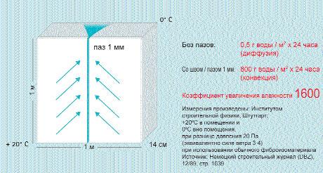 коэффициент увеличения влажности