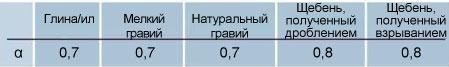Рекомендуемые значения коэффициента уменьшения