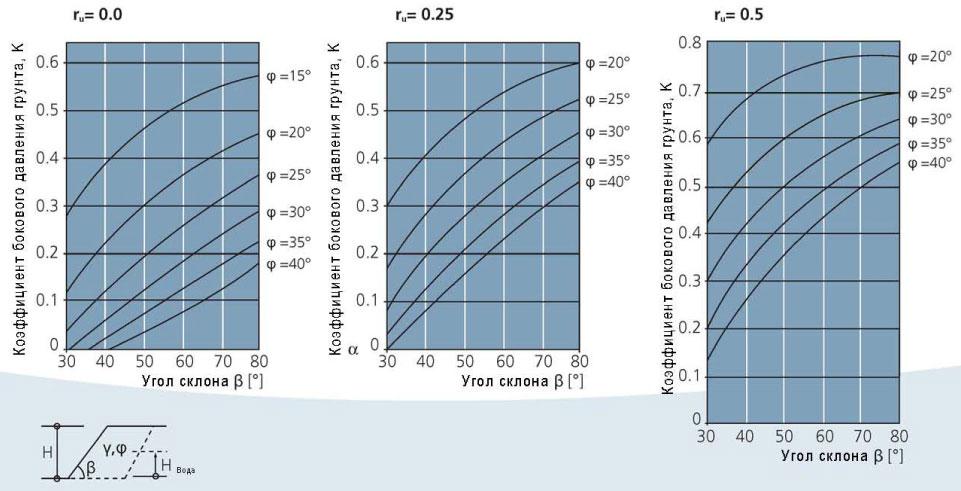 Коэффициент бокового давления грунта